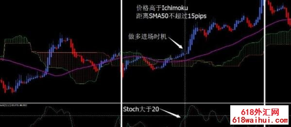 The winning Ichimoku trading system外汇交易系统下载