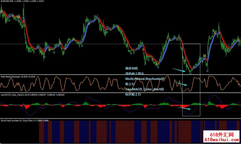 New MACD Color Multiperiod Stochastic Silvertrend外汇系统
